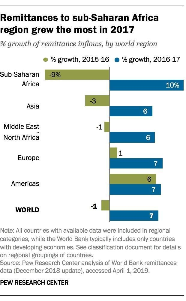 A graph taken from the analysis by the Pew Research Center | Photo: Courtesy of Pew Research Center