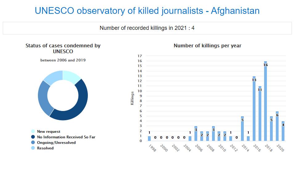 آمار منتشر شده از سوی سازمان یونسکو در مورد قتل خبرنگاران در افغانستان. منبع: یونسکو