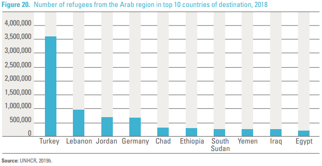 Number of refugees from the Arab region in top 10 countries of destination in 2018 | Source: UNESCWA / UNHCR