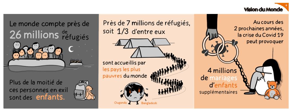 Infographie sur les enfants rfugis par lONG Vision du Monde