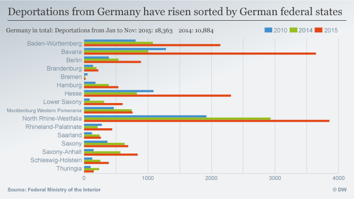 Individual German states' attitudes toward deportation vary radically