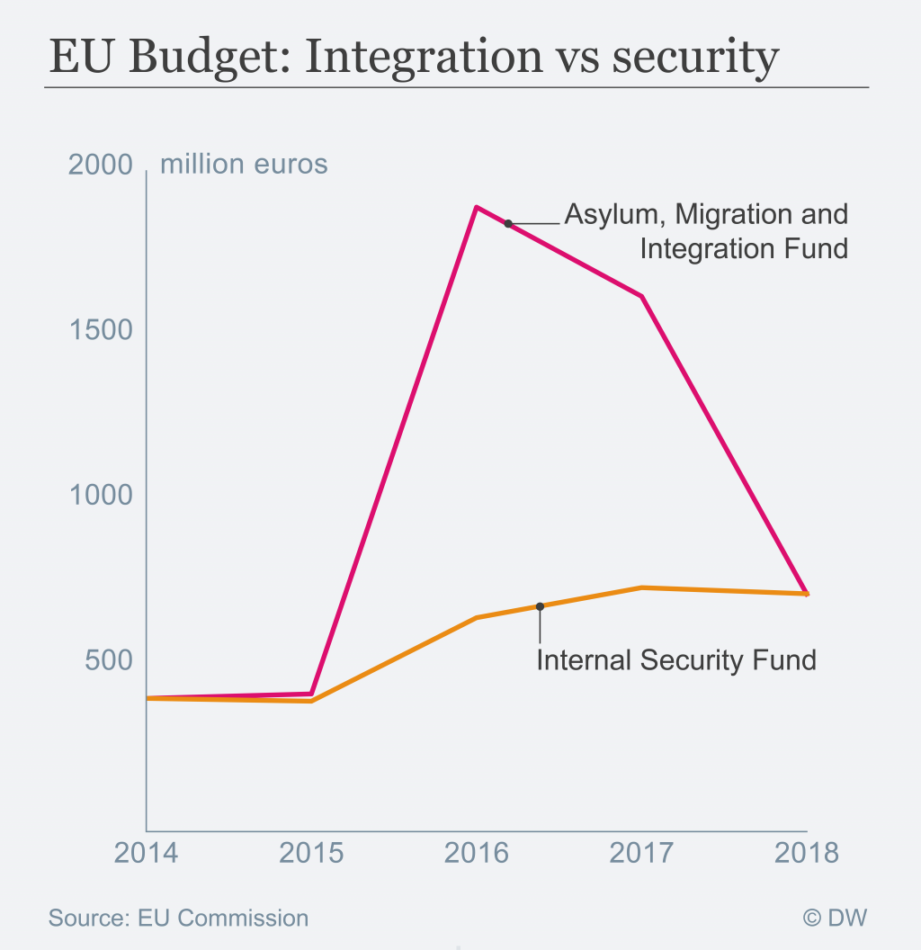 From 2015 to 2017, the EU budget for Asylum, Migration and Integration grew significantly. However, in 2018 it has the same budget as the Internal Security Fund.