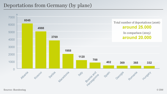 Deportations from Germany (by plane)
