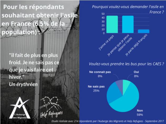 Image extraite de l'étude de l'Auberge des migrants