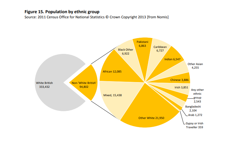 A graph showing the population of Bristol by ethnic group  Source Bristol City Council and National Statistics Censis UK