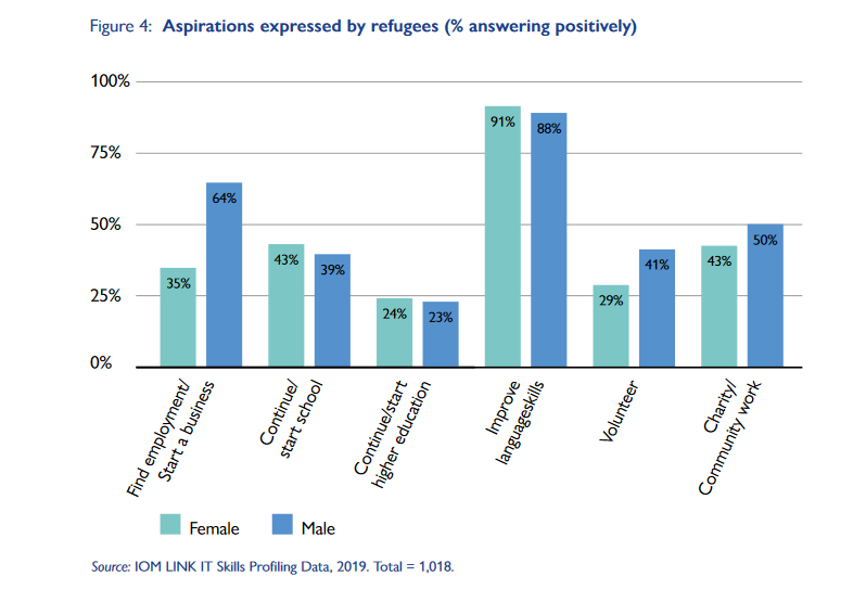 A screenshot of a graph showing Syrian refugees aspirations prior to being resettled  Credit Screenshot IOM report Link It project