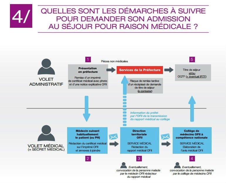 Capture d'écran de l'Observatoire du droit à la santé des étrangers