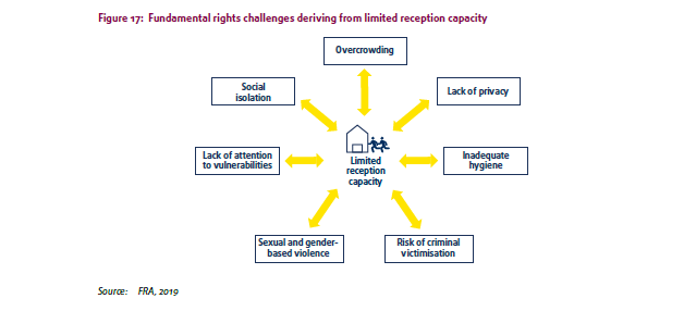 Challenges to rights stemming from inadequate reception facilities | Credit: Screenshot of FRA report 2019
