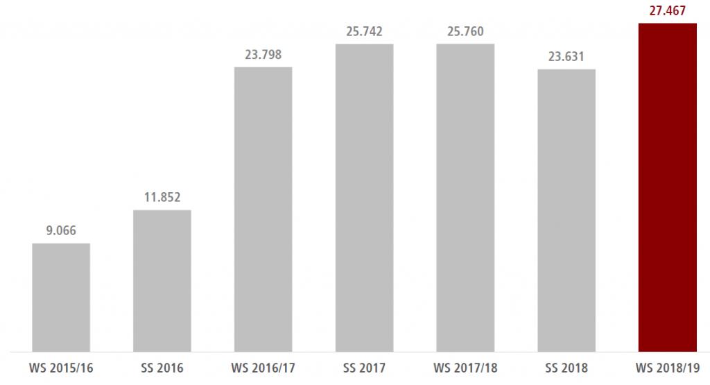 Le nombre de réfugiés intéressés par des études supérieures ne cesse de progresser selon le HRK  | Photo: Graphique de l'étude du  HRK