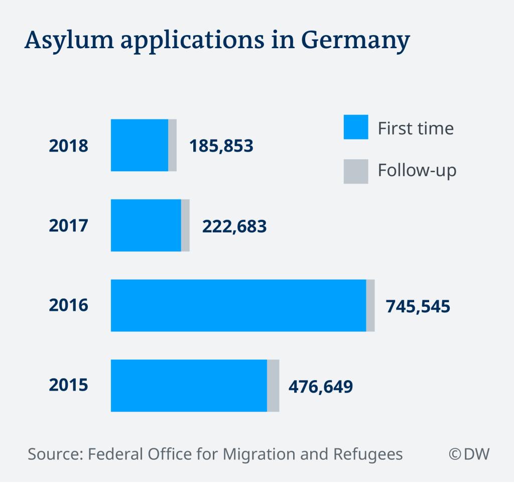 Asylum applications in Germany 2015-2018 | Credit: DW