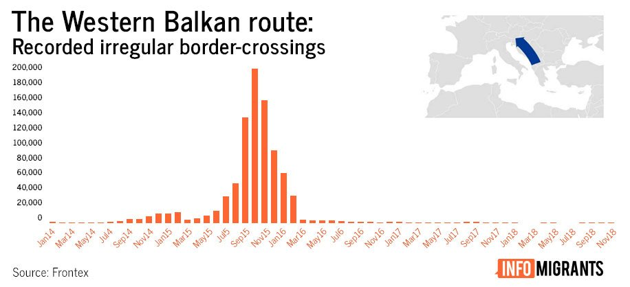 Western Balkan Route | Credit: InfoMigrants