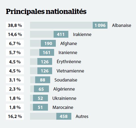 Au CRA de Coquelles dans le Pas-de-Calais la majorit des retenus taient Albanais en 2018