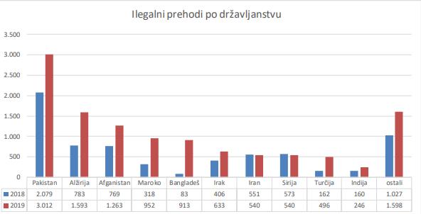 Les tentatives de traverses illgales en Slovnie du 1er janvier au 30 septembre 2019 Crdit  autorits slovnes