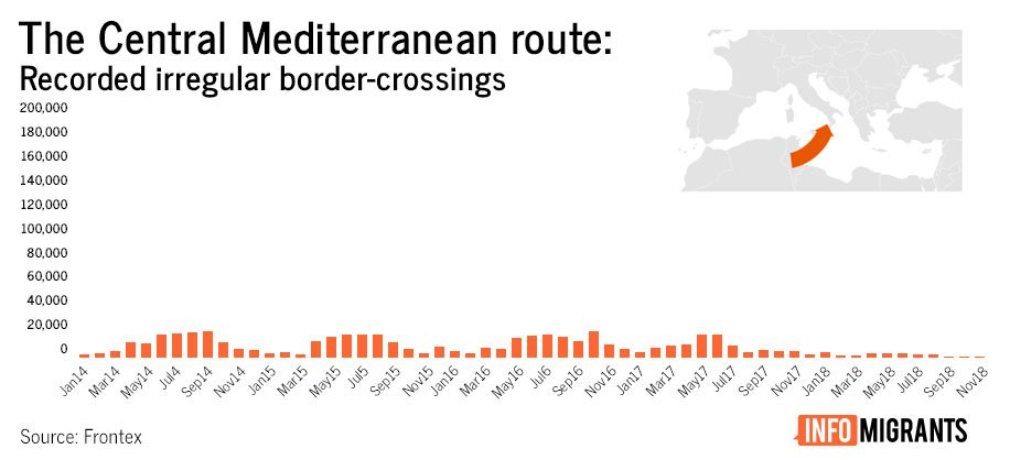 Central Mediterranean Route | Credit: InfoMigrants