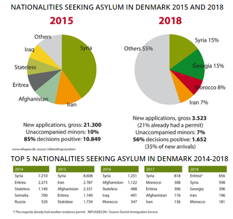 A chart on the website RefugeesDK showing how many people have sought asylum in Denmark since 2014 and from where they come  Credit Screenshot Website Refugeesdk