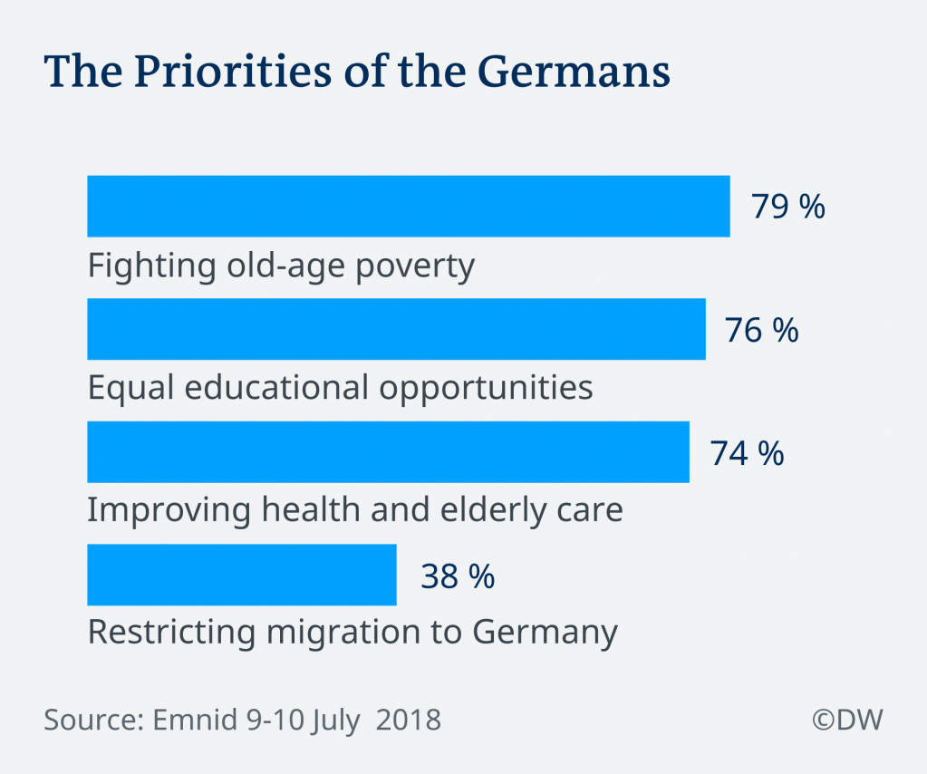 Results of Emnid poll the Bild am Sonntag newspaper, Emnid 9-10 July 2018