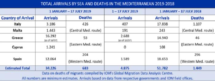 Les chiffres de l'OIM