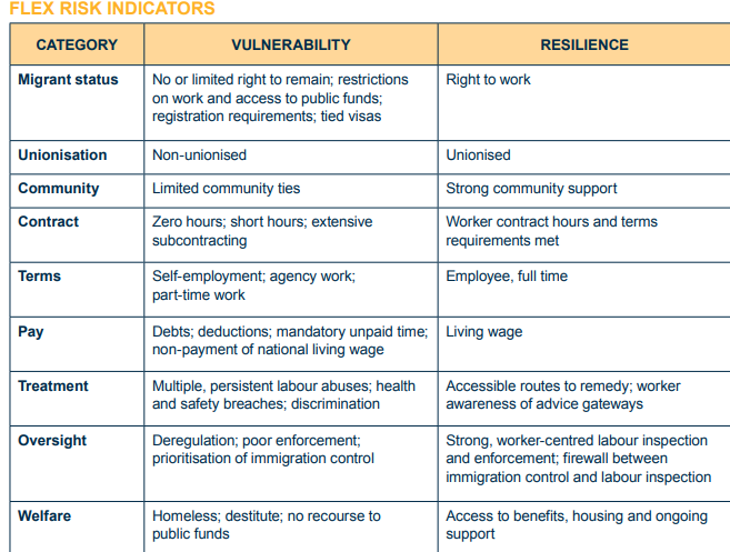 A screenshot of a table in the FLEX report Risky business Tackling exploitation in the UK Labour Market 2017  Photo Screenshot from FLEX report