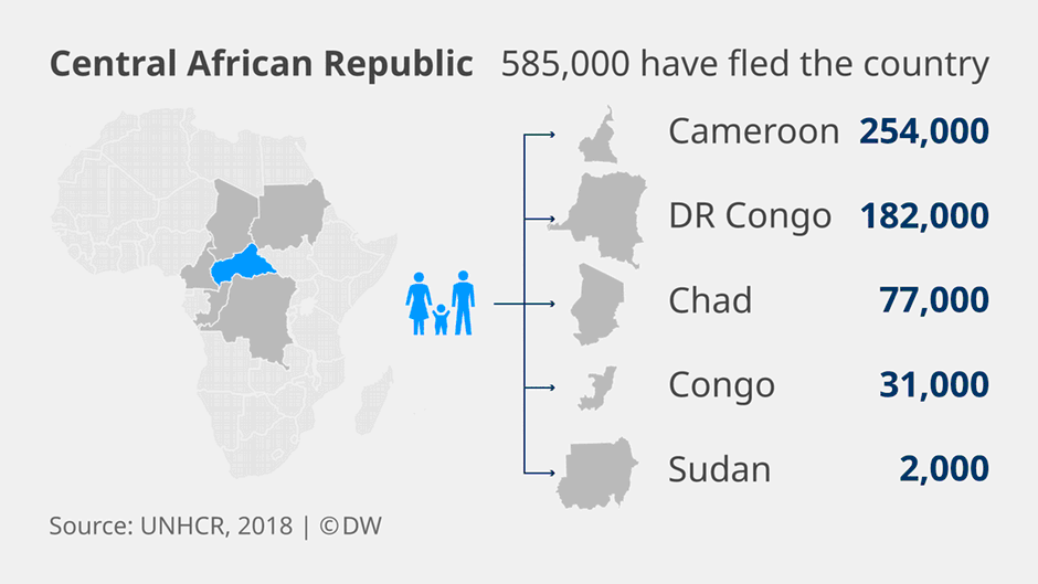 Where do refugees from Central African Republic go  Credit DW