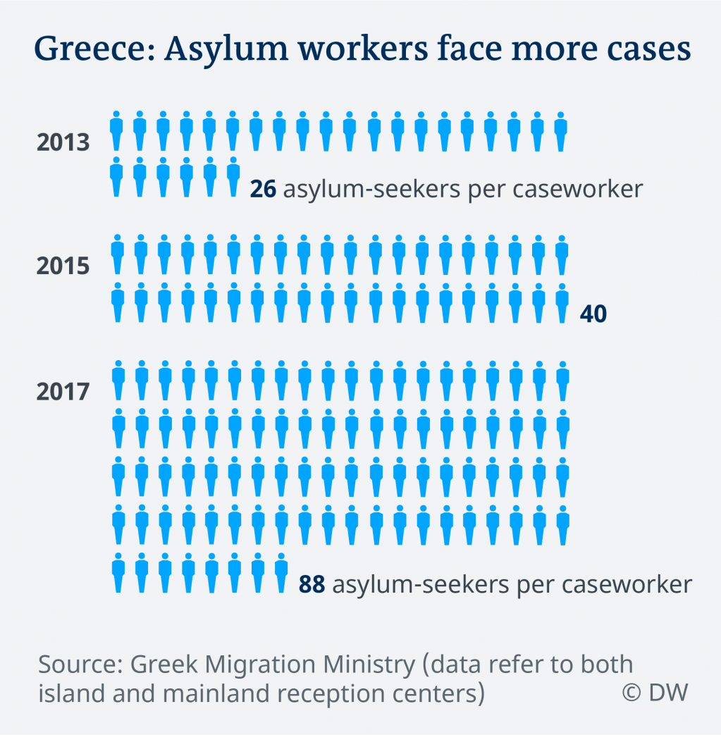 Number of asylum seekers per caseworker in Greece | Credit: DW
