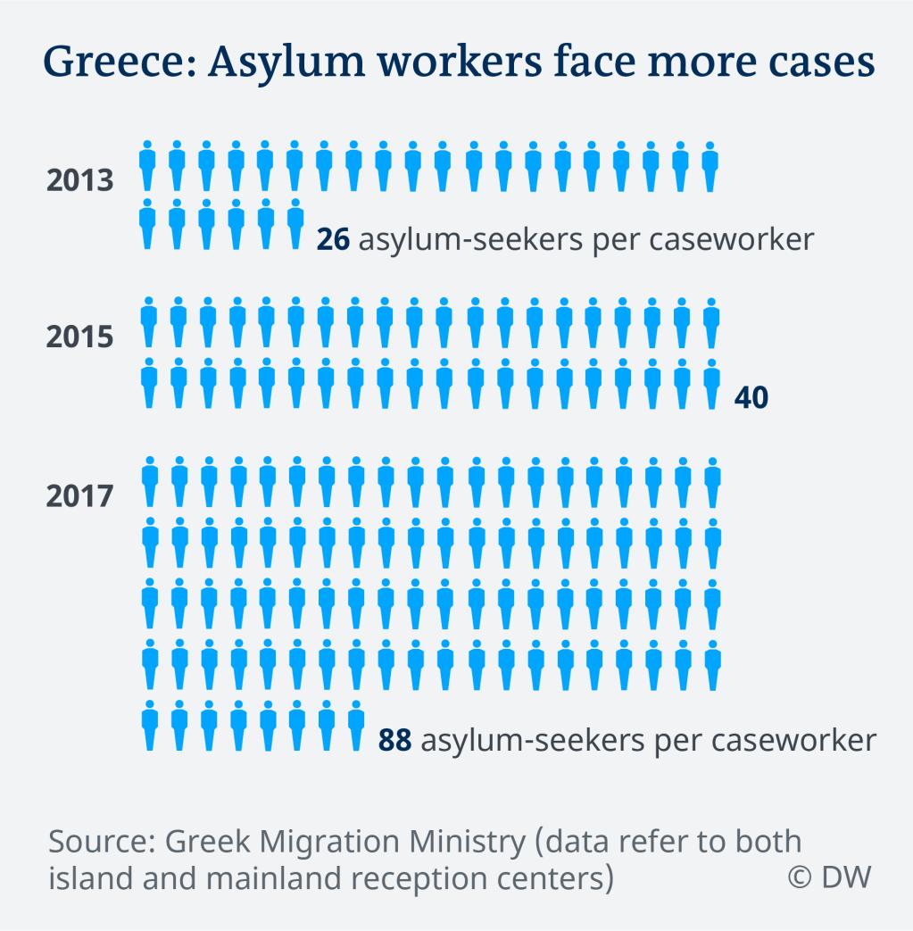 Number of asylum seekers per caseworker in Greece | Credit: DW