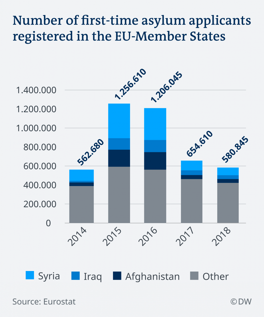 Number of first-time asylum applicants in the EU, 2014-2018 | Credit: DW