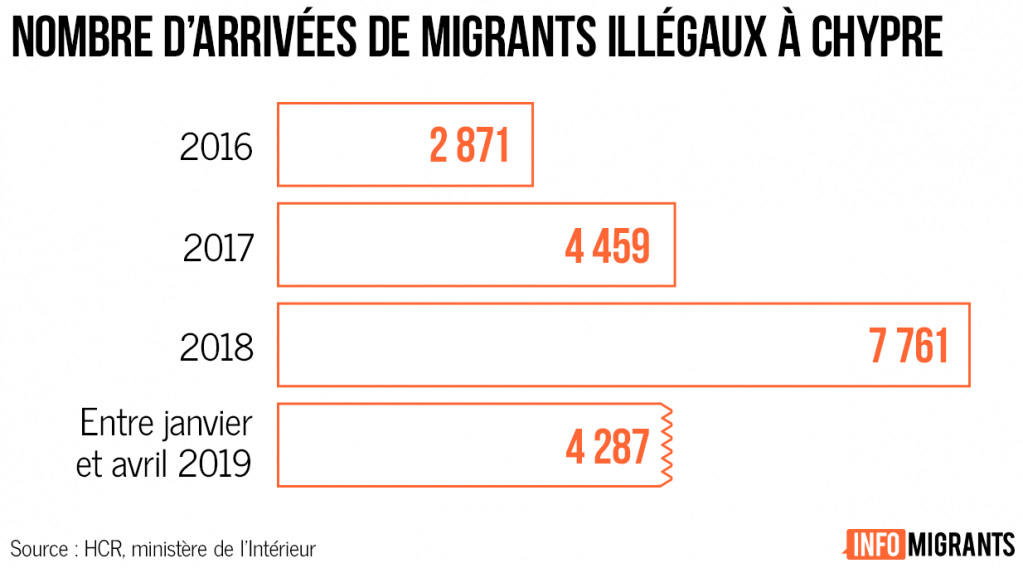 Nombre darrives de migrants  Chypre Crdit  InfoMigrants