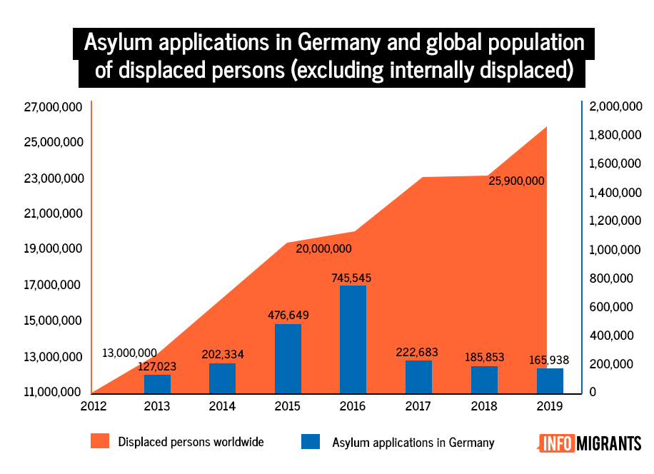 Asylum applications in Germany compared with global displaced | Data source: Medientdienst Integration