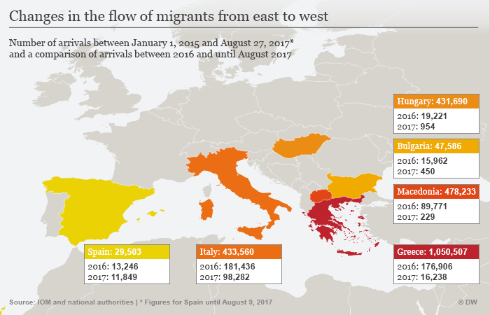 Changes in migration flows