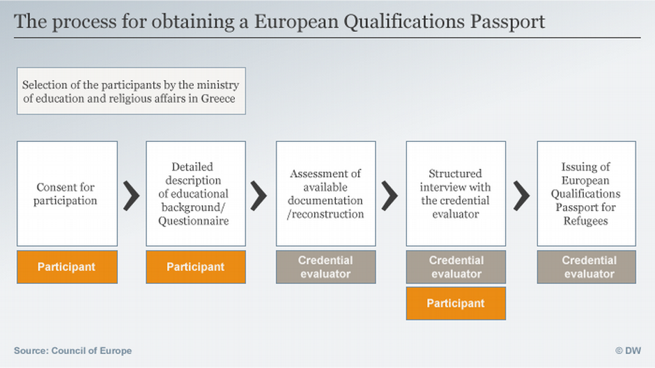 Applying for a European Qualifications Passport