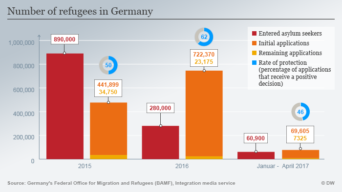 Number of refugees in Germany