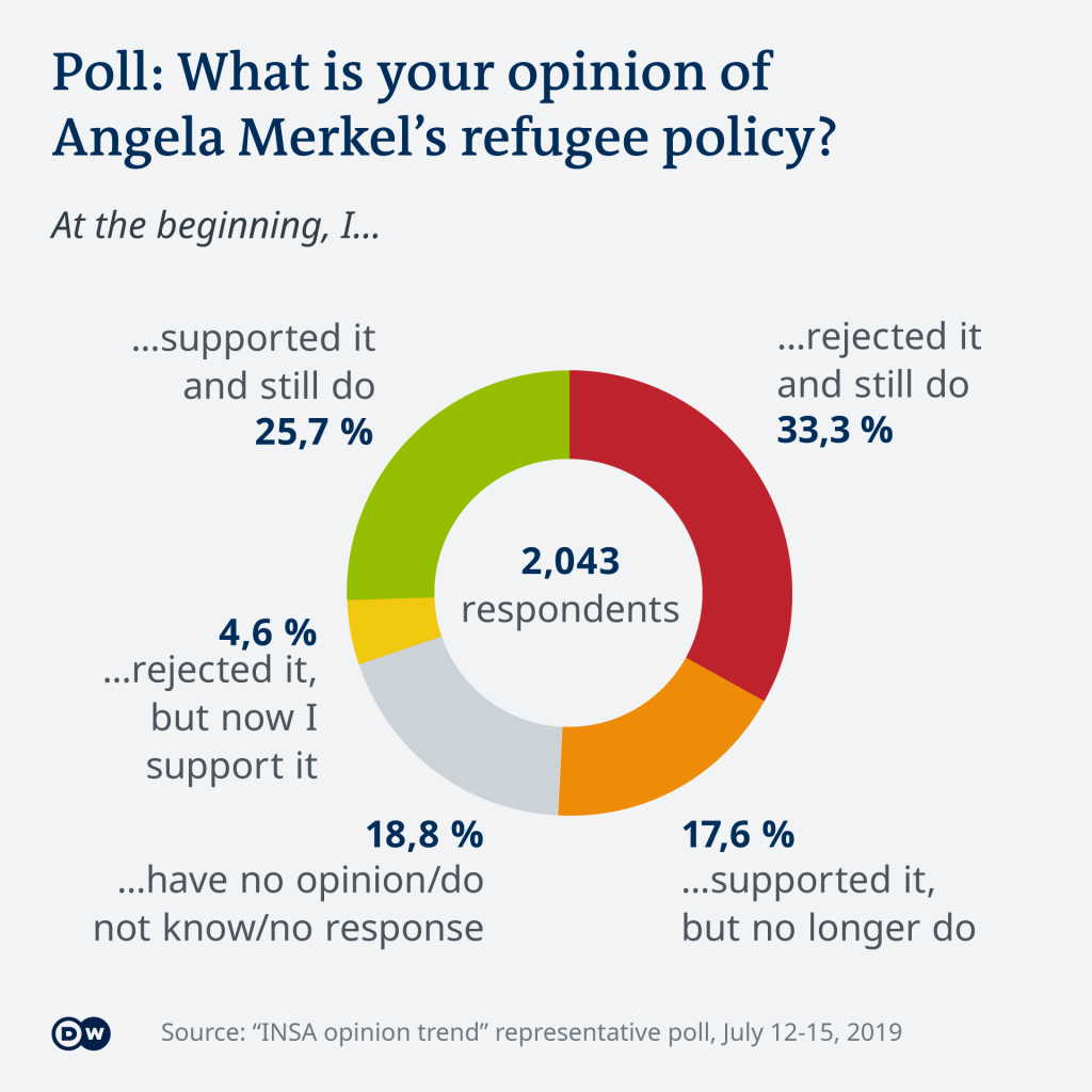 INSA opinion poll about Angela Merkel's refugee policy, 2019 | Credit: DW