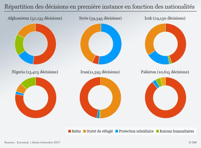 Répartition des décisions en première instance par nationalité