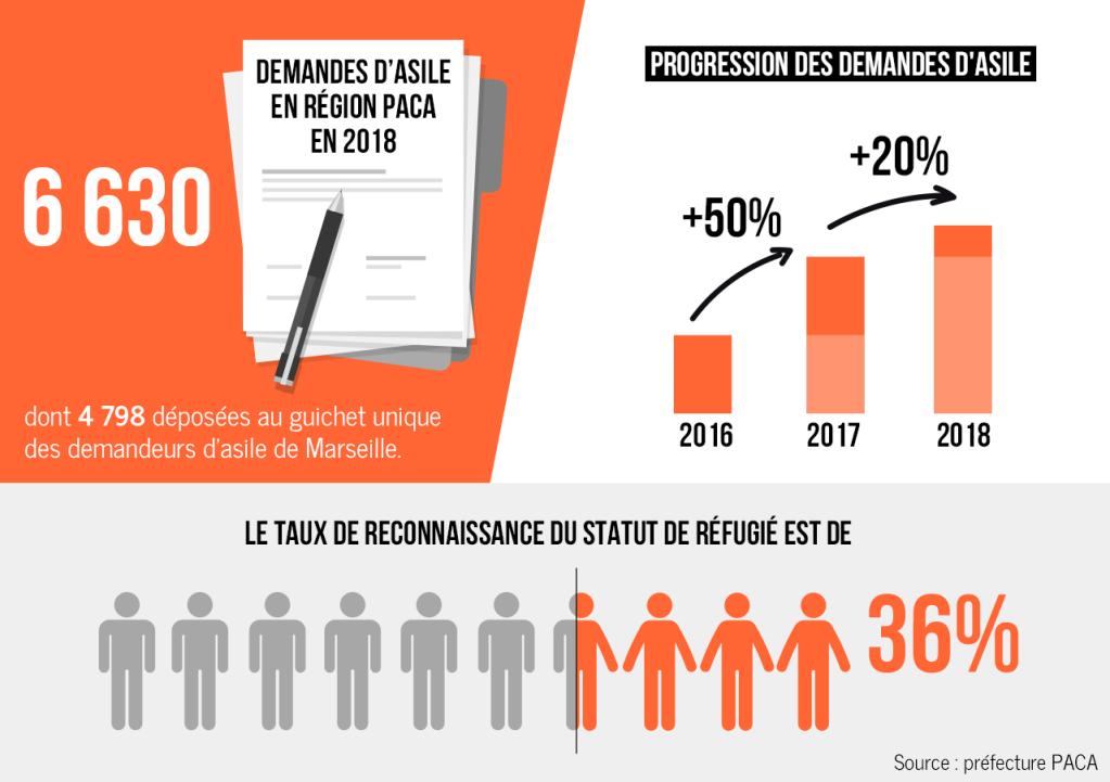 Infographie sur le nombre de demandes dasile  Marseille et en PACA Crdit  InfoMigrants