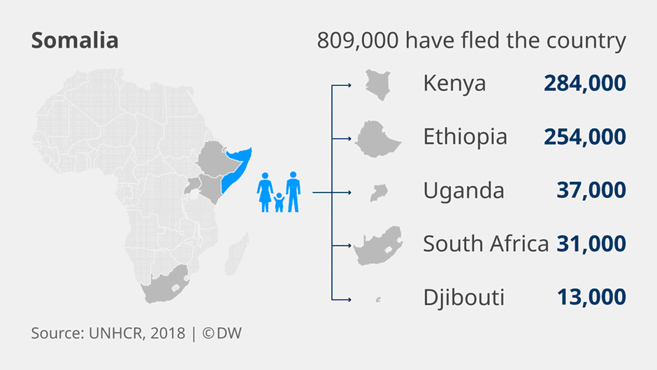 Where do Somali refugees go  Credit DW