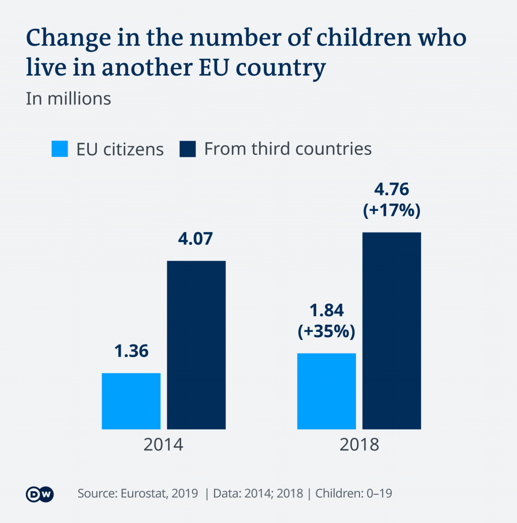Change in the number of children who live in another EU country | Credit: DW