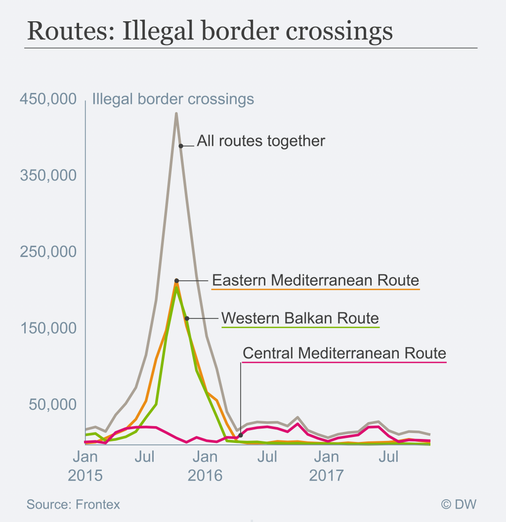 The number of illegal border crossings reported monthly by Frontex is just a indicator for how many people actually cross. The number of migrants arriving in the EU is thus higher.