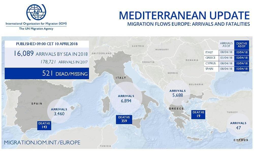 ansa / رسم بياني لأعداد المهاجرين عبر المتوسط صادر عن منظمة الهجرة الدولية.