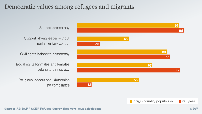 Democratic values among refugees in Germany