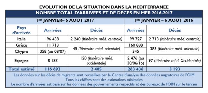 Les chiffres communiqués par l'OIM.