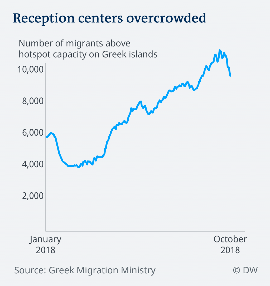 Reception centers on the Greek islands | Credit: DW