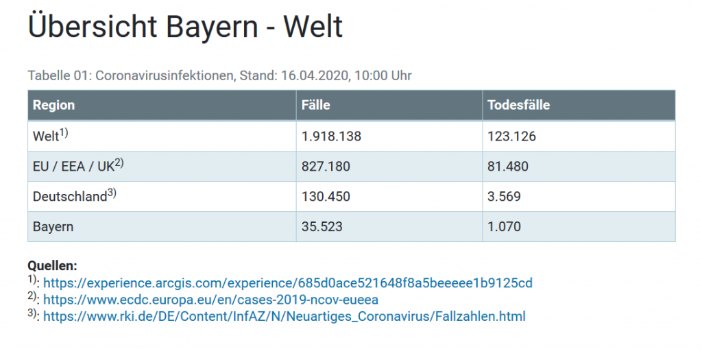 A screenshot of the statistics regarding the novelcoronavirus in Bavaria, Germany, the EU and the world on April 16, 2020 | Source: Bavarian Federal State Ministry of Health