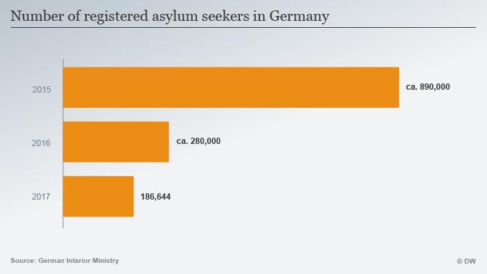 Number of registered asylum seekers in Germany