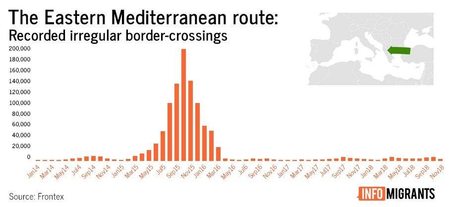 مسیر شرقی مدیترانه/ عکس از مهاجر نیوز