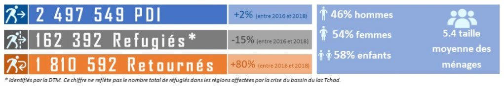 Infographie OIM - Lac Tchad 1