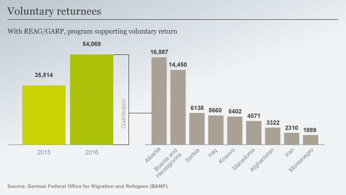 Voluntary returnees