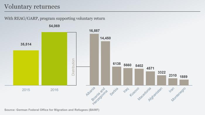 Voluntary returnees