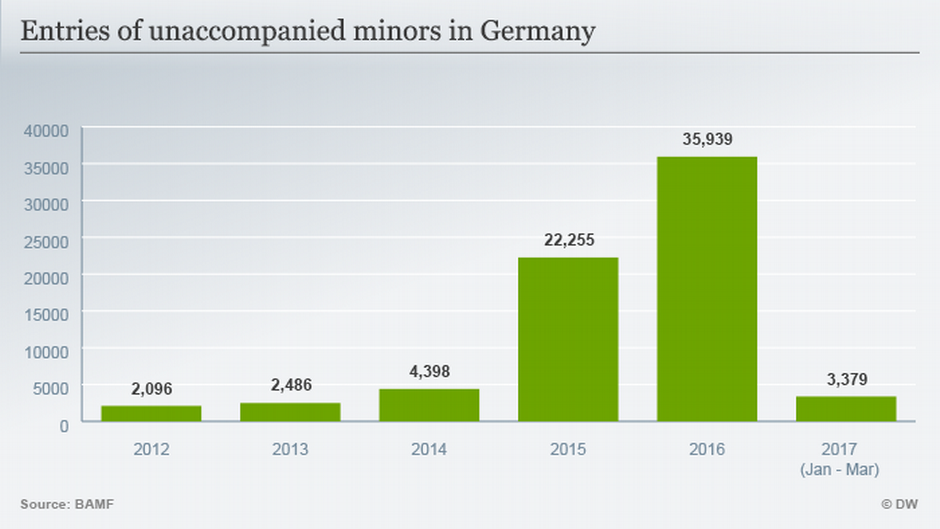 Entries of unaccompanied minors in Germany | Credit: DW