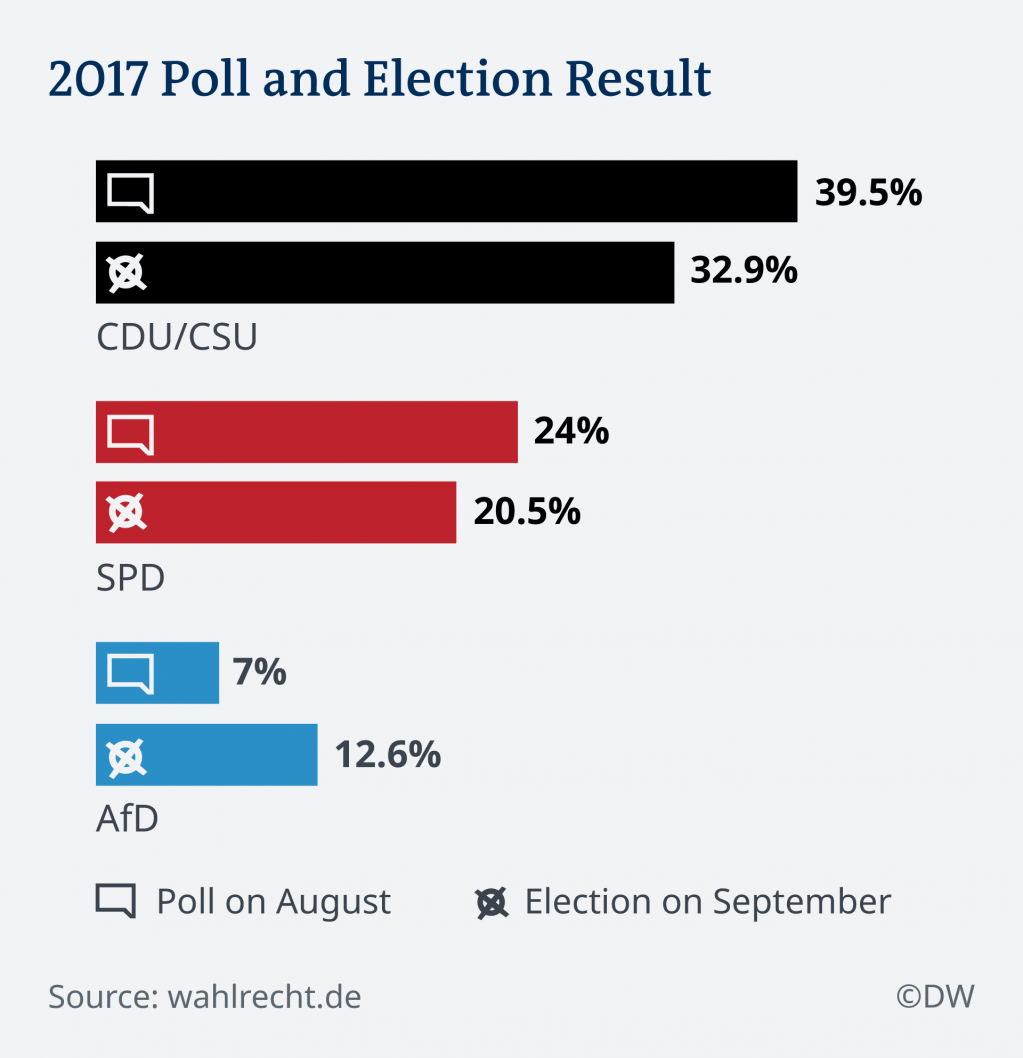 The final month of the campaign saw a dramatic rise for the AfD — and a big drop for conservatives