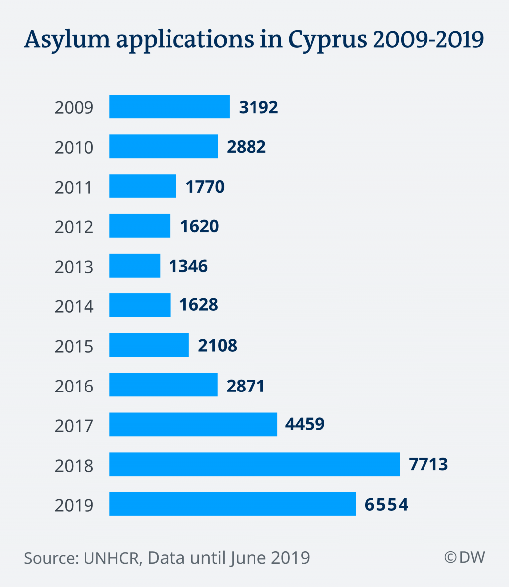 Asylum applications in Cyprus